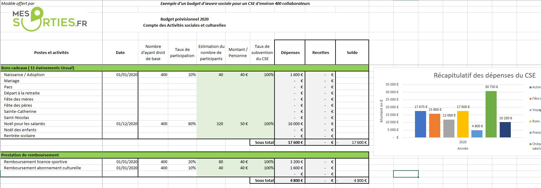 Exemple de calcul du budget prévisionnel des activités sociales et culturelles d'un CSE