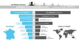 infographie sur le nombre d'utilisateurs des réseaux sociaux